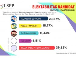Survei LSPP: Isdianto-Suryani Ungguli Ansar-Marlin dan Soerya-Iman